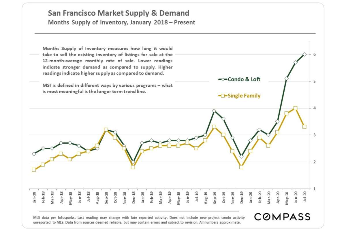 Active listings for San Francisco condos are up 114% year over year.