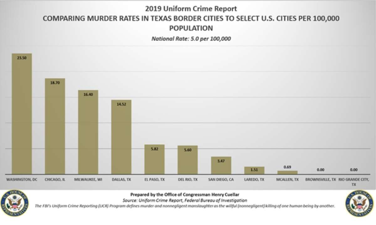 FBI illustrations chart the crime and murder rates of border cities compared to major non-border US cities.
