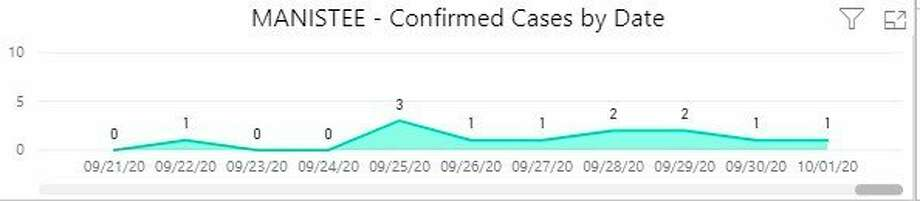 Manistee County has now had 80 confirmed cases of the coronavirus. (Screenshot from DHD#10 website)