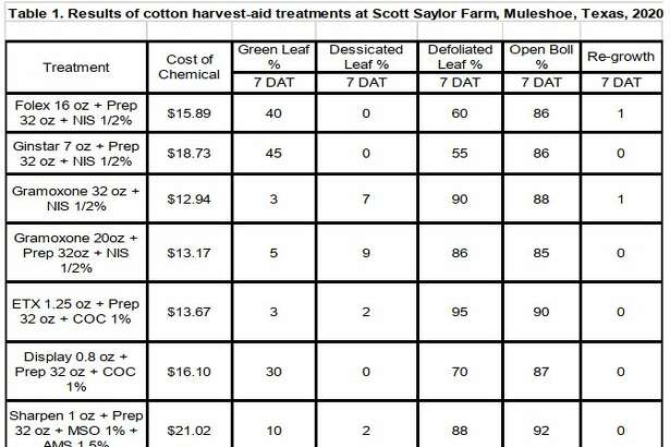 Results from the harvest aid tests done near Muleshoe.