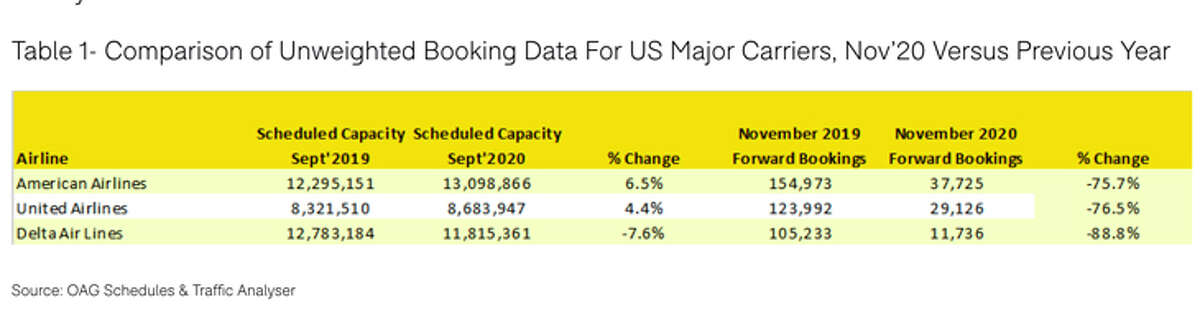 Major carriers were seeing only a fraction of last year's Thanksgiving bookings as of September.