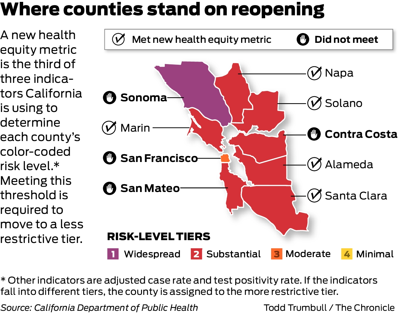Four Bay Area Counties Fall Short Of State S New Coronavirus Equity Metrics Which Are Needed To Advance Reopening Sfchronicle Com