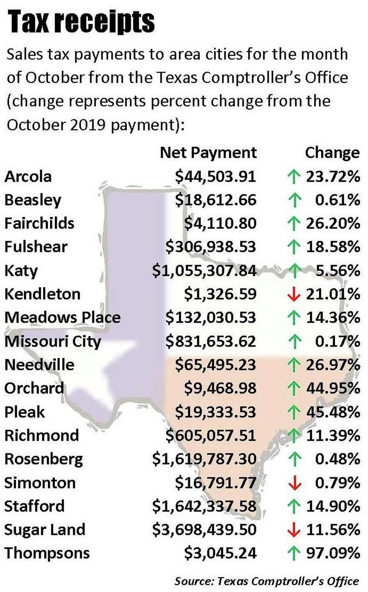 Sales tax receipts from the Texas Comptroller's Office for the month of October 2020.