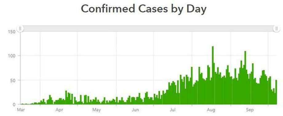 This Madison County Health Departmet graphic shows the daily case count since mid-March.
