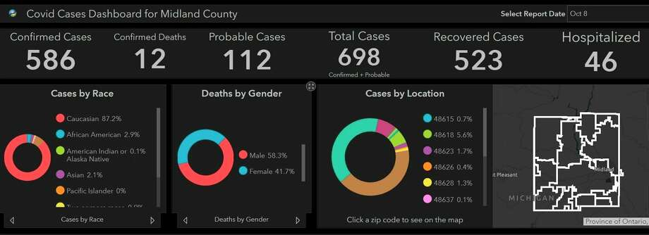 COVID cases dashboard for Midland County on Oct. 8, 2020. (Screenshot/Midland County Health Department website)