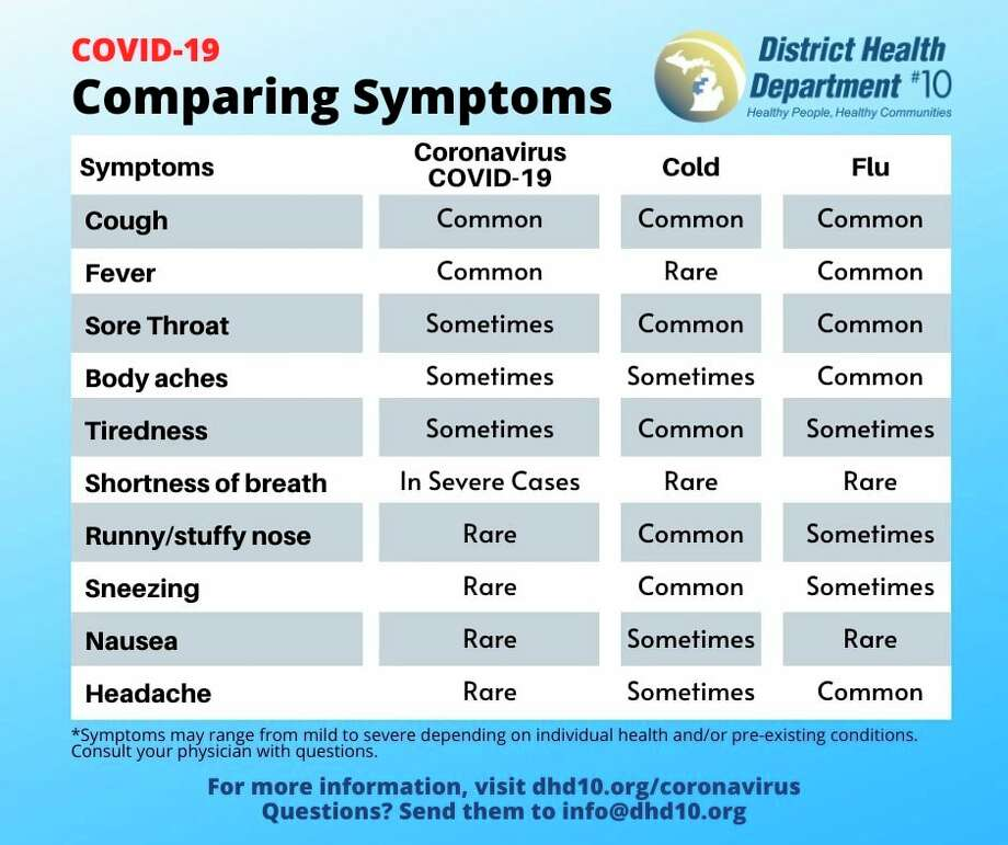 District Health Department #10 says that symptoms of the coronavirus can be similar to those of a cold or a flu. (Infographic from DHD#10 website)