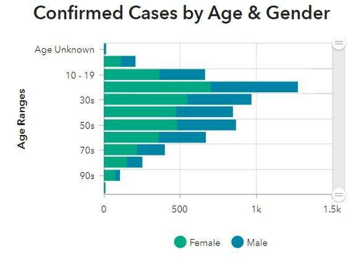 This graphic by the Madison County Health Department illustrates the number of COVID-19 cases in the county, broken down by gender and age.
