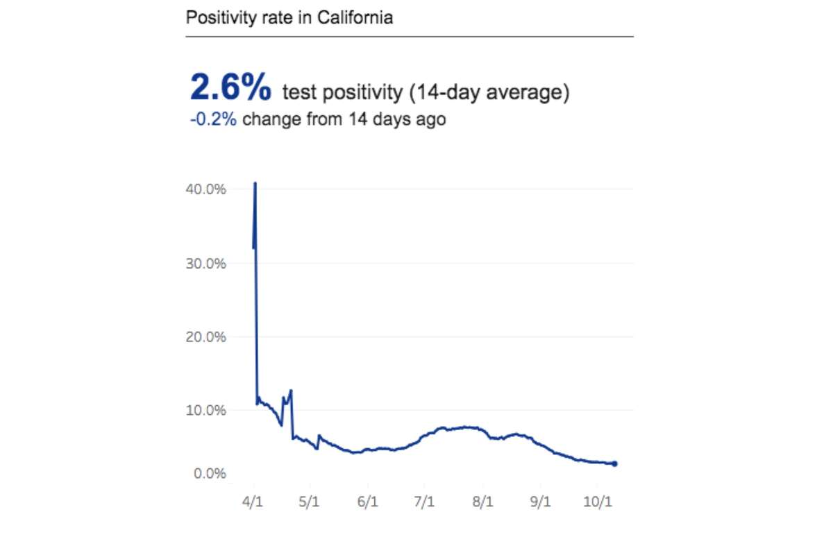 California's positivity rate has been holding at 2.6% since Oct. 6, 2020.