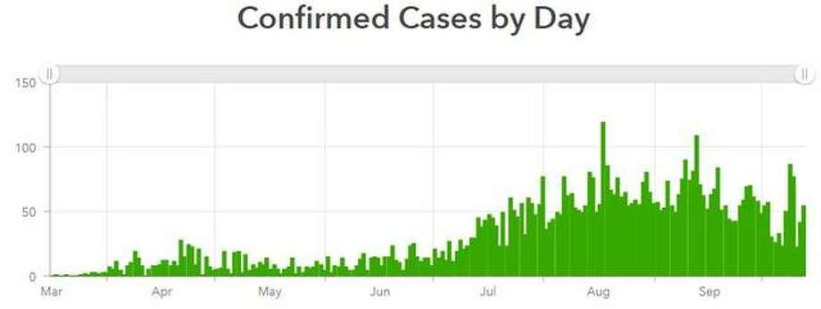 This Madison County Health Department graphic tracks the number of cases reported daily in the county since mid-March.