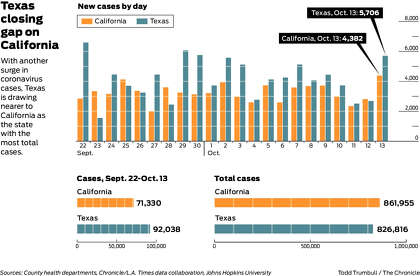 Charts Show Latest Surge Could Push Texas Past California For Most Coronavirus Cases Sfchronicle Com