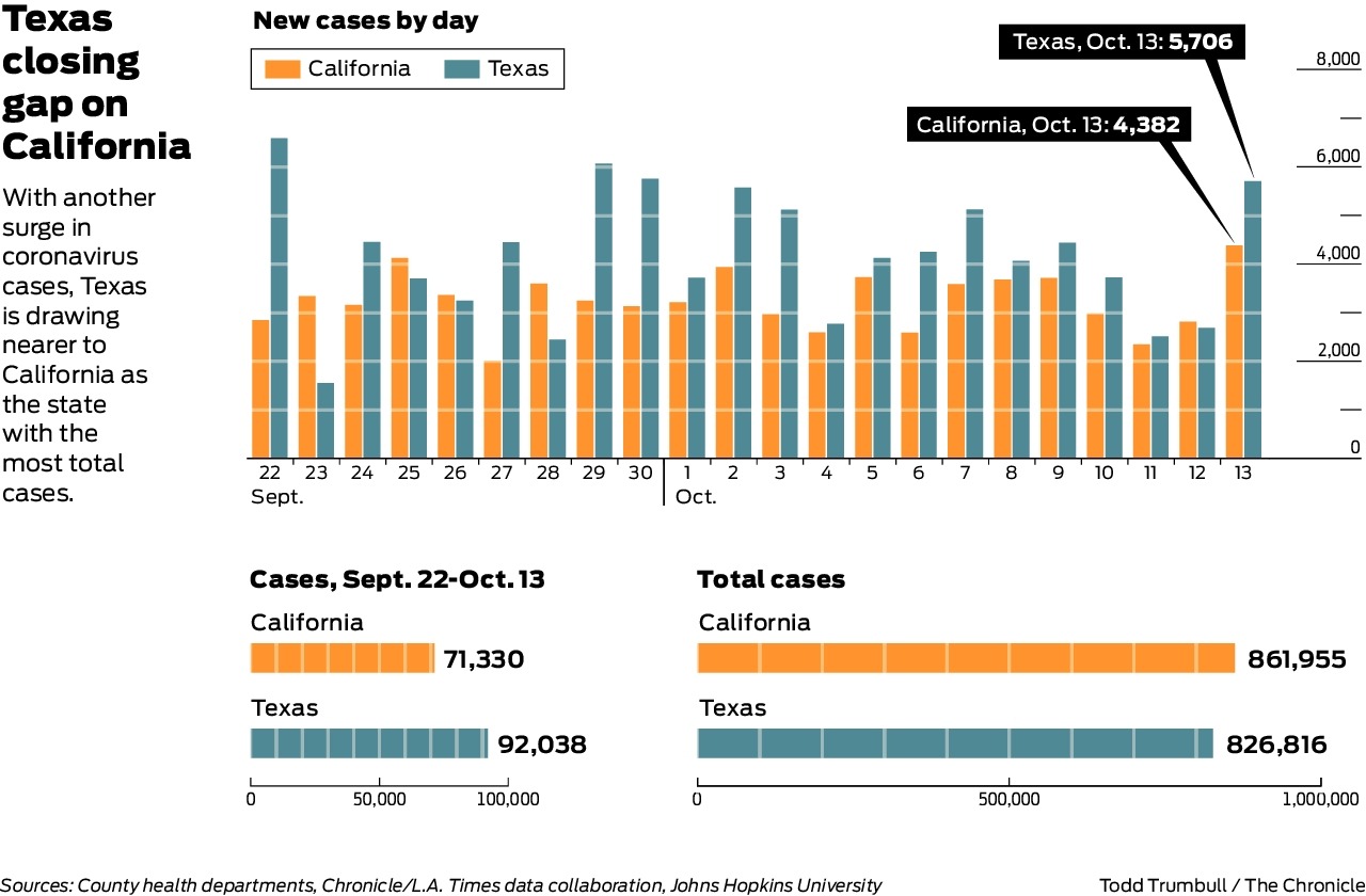 Charts show latest surge could push Texas past California for most coronavirus cases