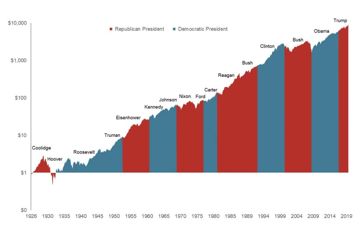 The stock market has actually done well amid all presidents in modern times - although it has performed better under Democratic presidents