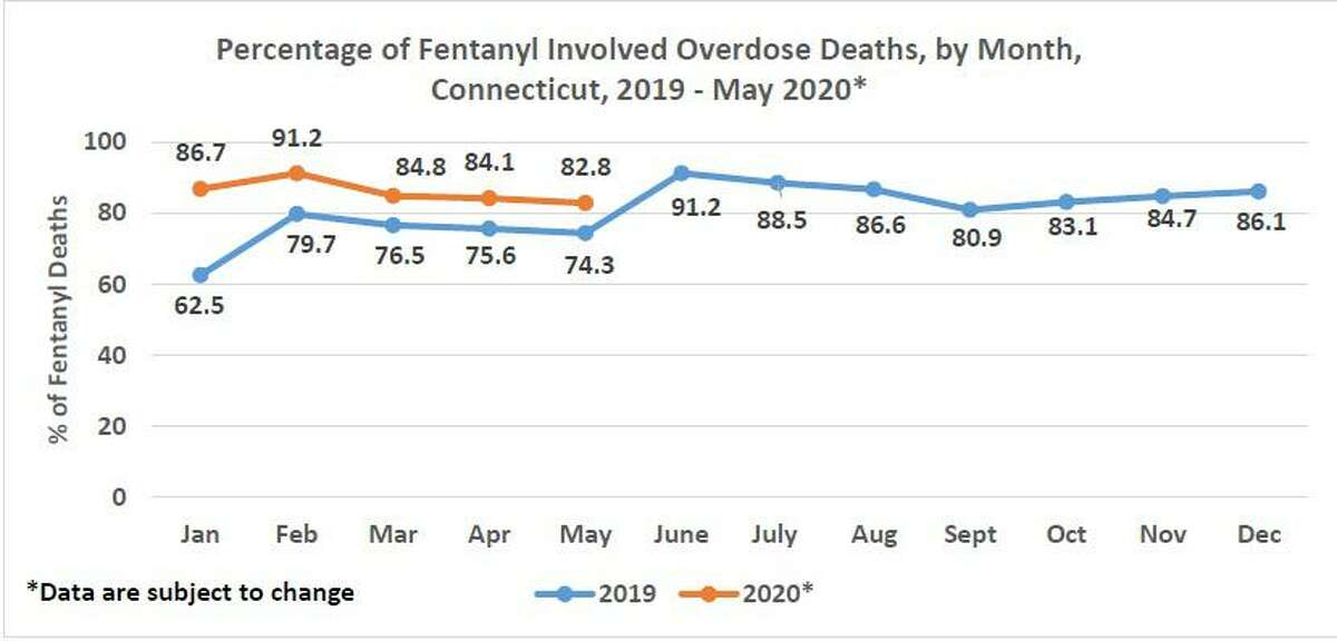 """The state Department of Heath's overdose data from January to mid-June. As of mid June 2020, the average percentage of fentanyl-involved deaths was at 85.4%."""""""