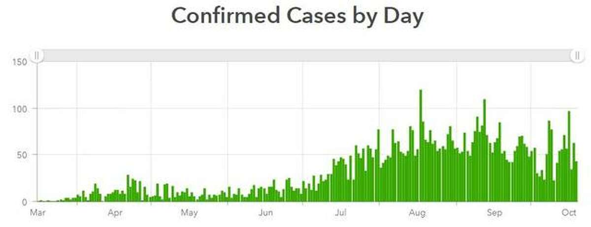This Madison County Health Department graphic illustrates the number of COVID-19 cases reported in the county each day since mid-March.