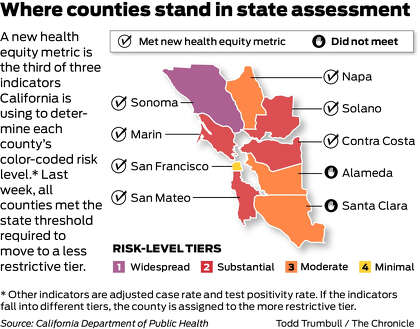 San Francisco First In Bay Area To Move To California S Yellow Tier Advancing Reopening Sfchronicle Com