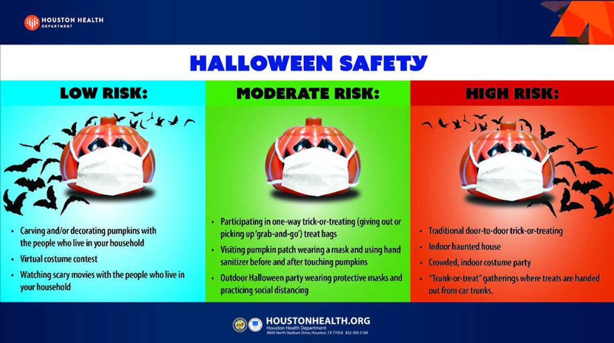 The risk levels for some Halloween activites.