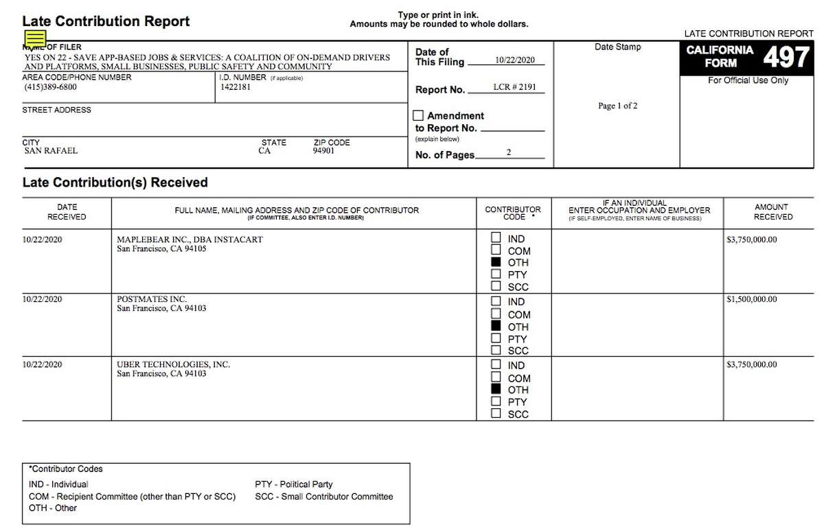 A 497 Late Contribution Report filed with the California secretary of state shows donations totaling $9 million from Uber, Postmates and Instacart to the Yes on 22 campaign on Oct. 22, 2020.