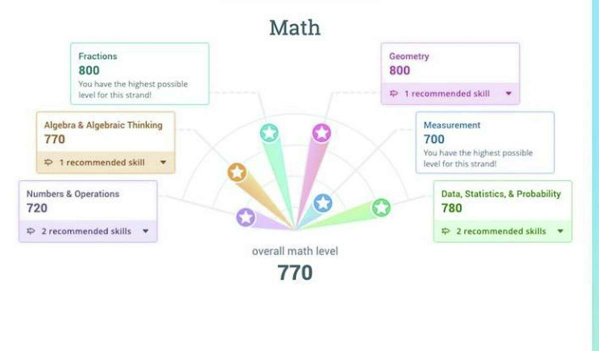 The IXL Diagnostic score assesses a seventh grade student's overall performance in math. The slide was presented to the Wilton Board of Education at its meeting on Oct. 22, 2020.