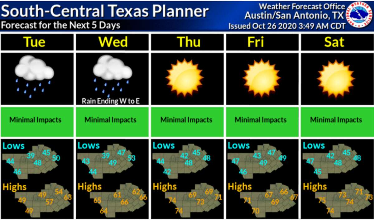 According to the National Weather Service, the Alamo City only reached a high of 45 on Tuesday, setting a record for the coldest Oct. 27 the city has experienced. The previous record was 50 degrees in 1936. Here is the outlook for the rest of the week.
