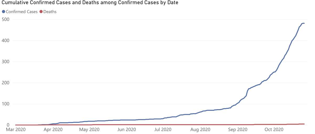 Cumulative confirmed coronavirus cases in Mecosta County since the first case was reported here in March.