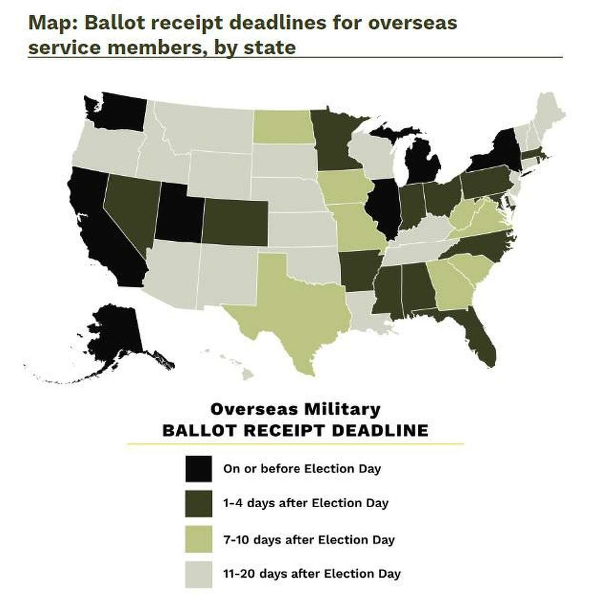 Count Every Hero's research report includes a graphic showing ballot receipt deadlines for overseas service members, by state. Texas will accept military ballots mailed by Nov. 3, and received by Nov. 9, allowing for a transit time of six days.