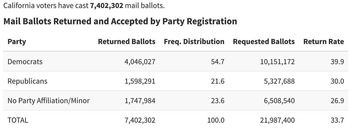 Mail ballots returned and accepted by party registration in California as of Tuesday, Oct. 27.