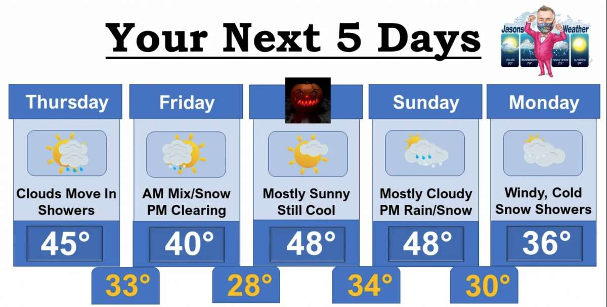 Jason Gough's forecast for weekly weather newsletter
