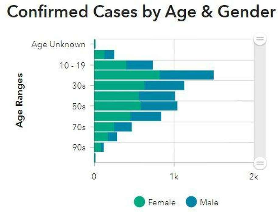This Madison County Health Department graphic illustrates the ages and genders of county residents who have died from COVID-19.