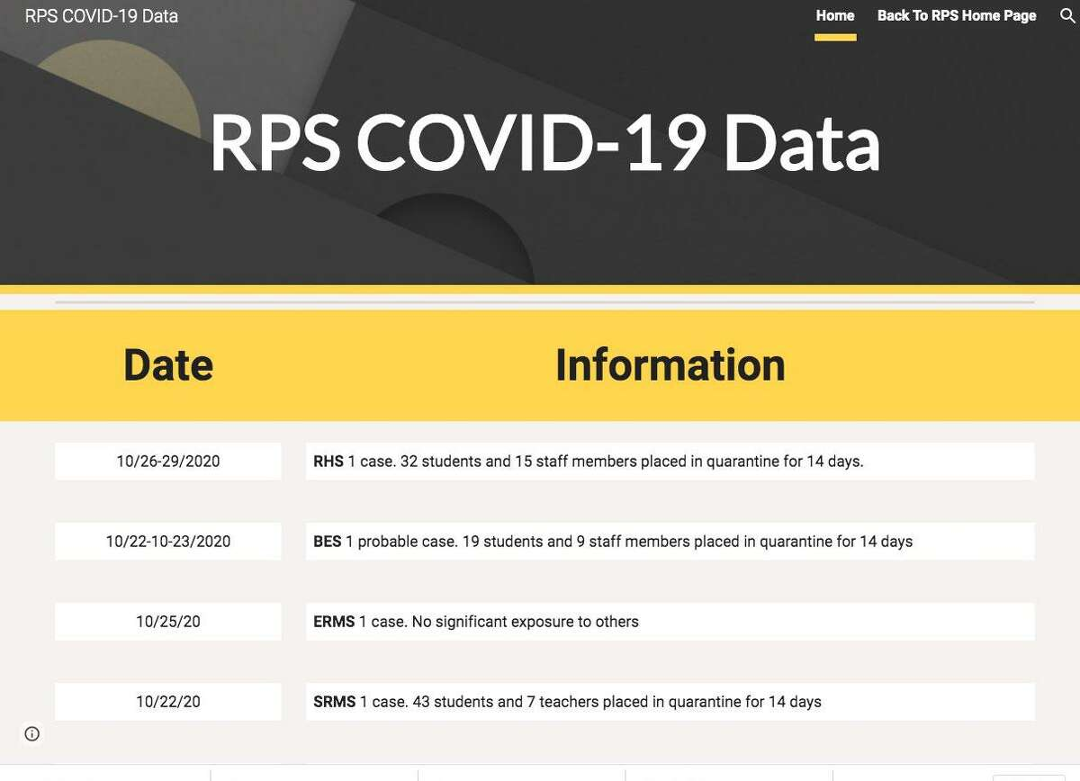 Ridgefield Public Schools have launched a dashboard on their website to publicly track instances of COVID-19.