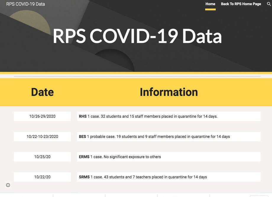 Ridgefield Public Schools have launched a dashboard on their website to publicly track instances of COVID-19. Photo: Contributed Photo / Ridgefield Public Schools / Ridgefield Press Contributed