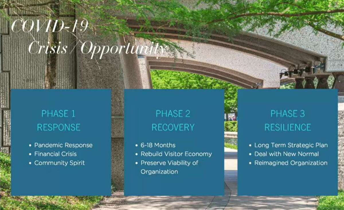 The Visit The Woodlands staff and board have developed a COVID-19 recovery strategic plan, he added, with three phases that will take an expected 18-24 months before a predicted return to pre-pandemic normal woild be possibly realized. Many trends in tourism have been altered by the coronavirus he noted, including travelers making plans in a more