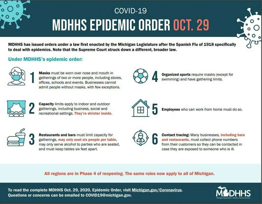 The Michigan Department of Health and Human Servicesrevised and extended its epidemic order to contain the spread of COVID-19, as Michigan continues to see a surge in cases, hospitalizations and deaths. (Courtesy graphic/MDHHS)