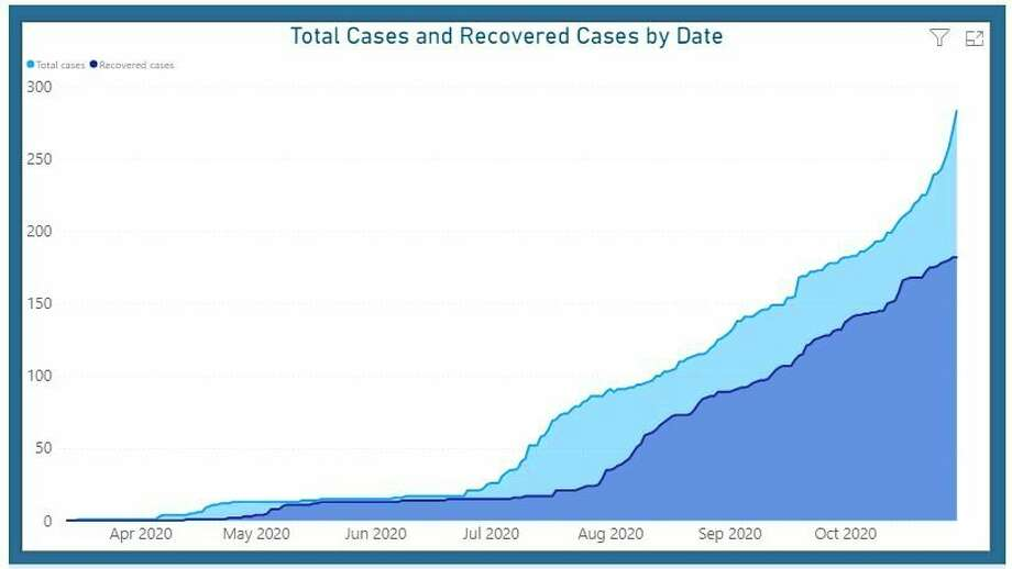 This graph shows the confirmed COVID cases and recovered cases within the Benzie-Leelanau District Health Department district.  Per the Michigan Department of Health and Human Services, Recovered Cases are defined as the number of persons with a confirmed COVID-19 diagnosis who are alive 30 days post-onset of symptoms. (BLDHD screenshot)