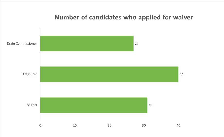 Candidates who do not raise or spend more than $1,000 in an election cycle can apply to waive the reporting requirement. The chart reflects the number of waivers granted for sheriff, treasurer and drain commissioner races in 56 Michigan counties for the period of Jan. 1, 2018 to Sept. 23, 2020.(Courtesygraphic/Zhao Peng)