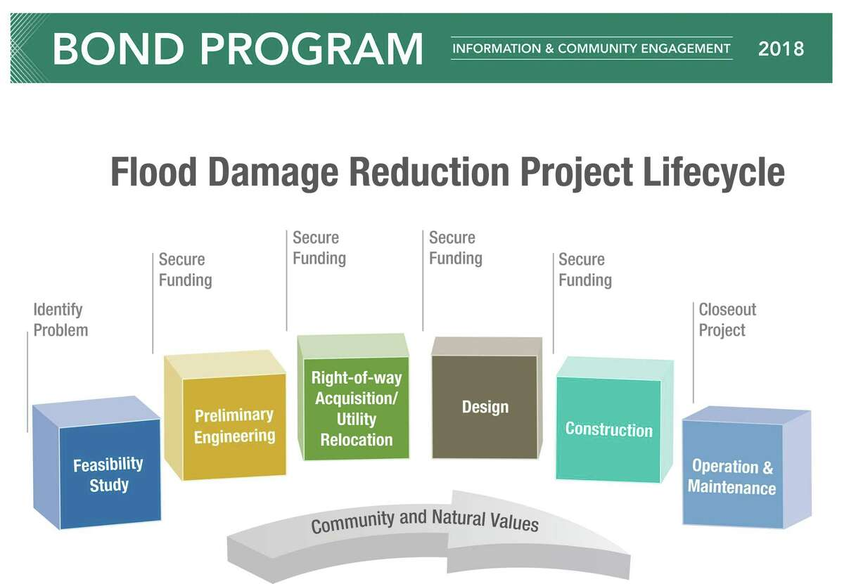 The Flood Damage Reduction Project Lifecycle shows an overview of the process for how each project is handled by the Harris County Flood Control District.