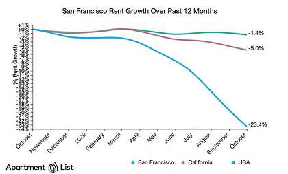 San Francisco rent growth over the past 12 months as of October 2020, compared with California and U.S., according to Apartment List.