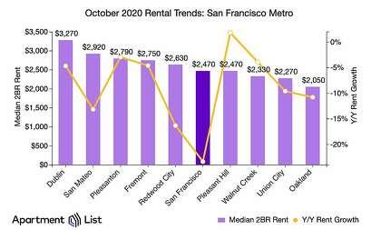 October 2020 rental trends for the San Francisco metropolitan area.