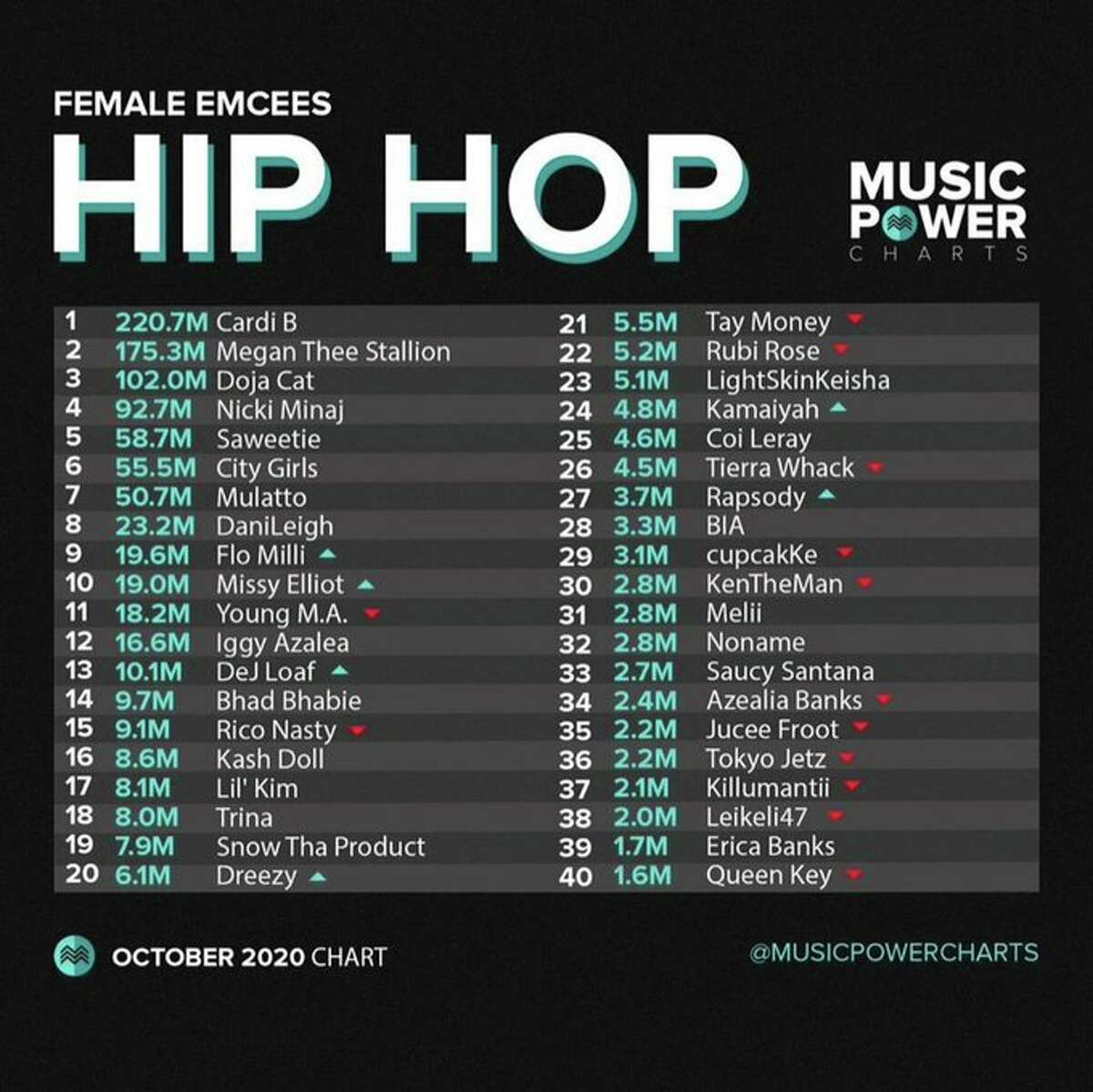 October 2020 Music Power Charts Top 40 Female emcees