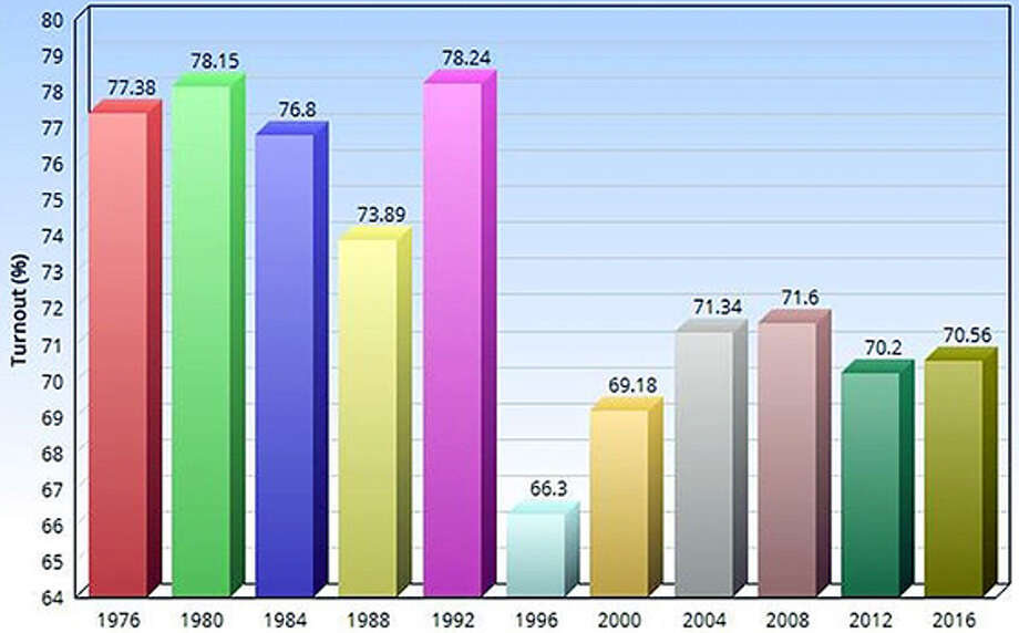 A comparison of voter turnout in Illinois since 1976. Photo: Illinois State Board Of Elections