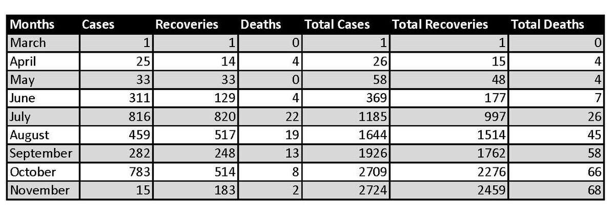 COVID-19 Data reported as of 11-02-20