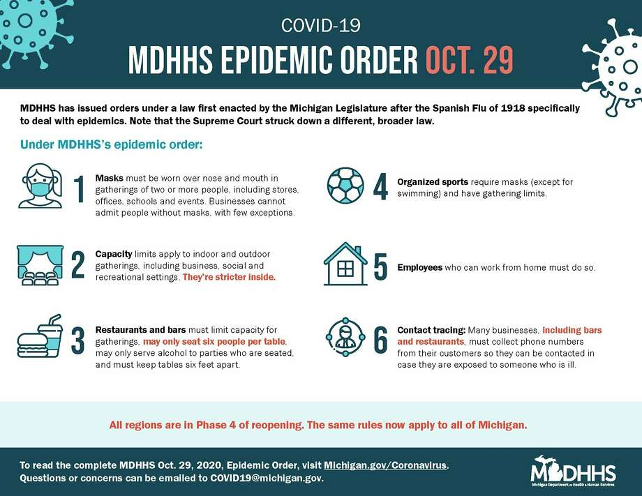 A handy graphic for the recent state Department of Health and Human Services Oct. 29 epidemic order. (Graphic provided/MDHHS)