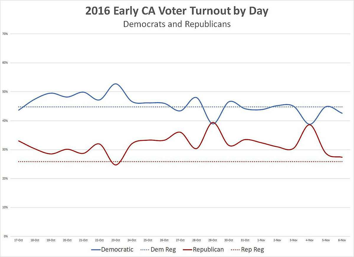 California voter turnout by day, Democrats and Republicans, 2016.