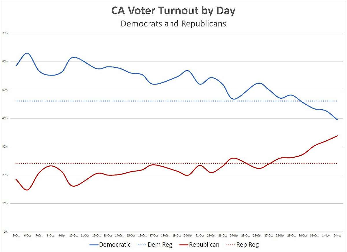 California voter turnout by day, Democrats and Republicans, 2020.