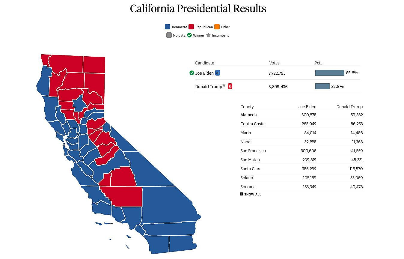 How the Bay Area voted on key races vs. the rest of California
