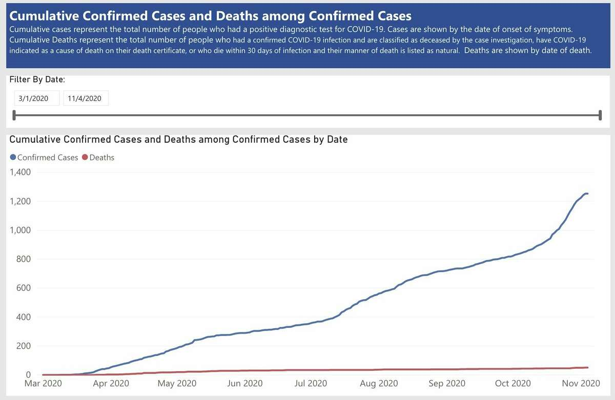 The Upper Thumb has seen a spike in coronavirus cases in the past couple weeks. (Michigan.gov/coronavirus/Courtesy Image)