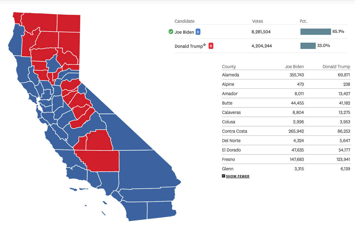 California election results as of Friday