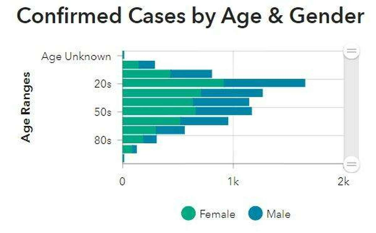 This Madison County Health Department graphic illustrates the gender and ages of COVID-19 cases reported in the county since mid-March.