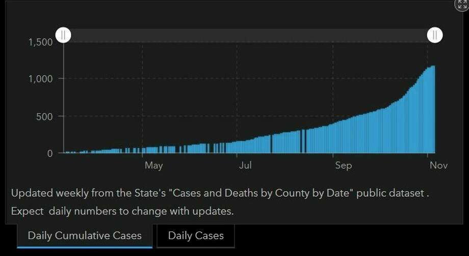 This screenshot from the Midland County Health Department Nov. 6 dashboard shows the daily cumulative coronavirus cases for Midland County since the pandemic start in March. (Screenshot, https://co.midland.mi.us/)
