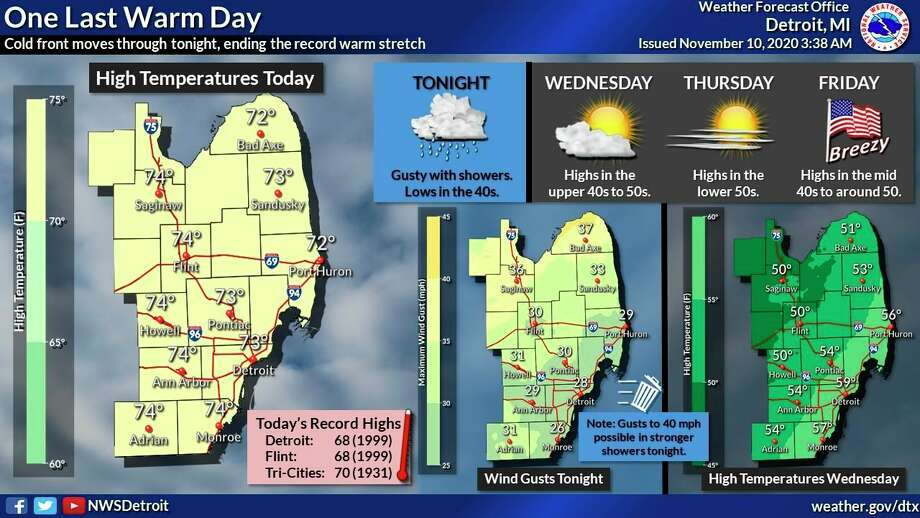 One last day of warmth before cold front brings thunderstorms and high winds. (National Weather Service Detroit, Facebook)