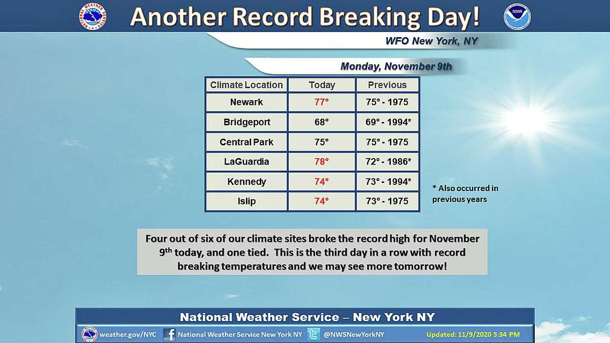 Temperatrures since Saturday have averaged between 10 to nearly 17 degrees above normal, according to the Northeast Regional Climate Center.